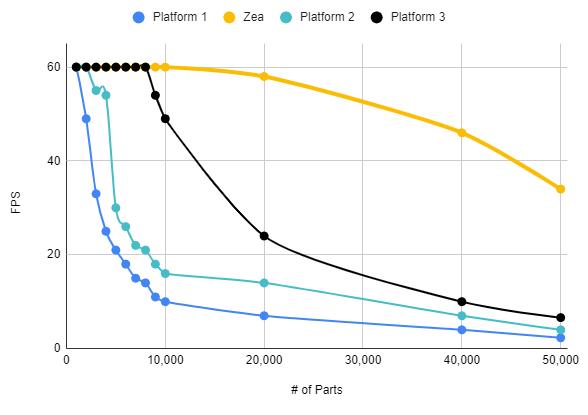 Zea Performance Profile VS WebGL Engines